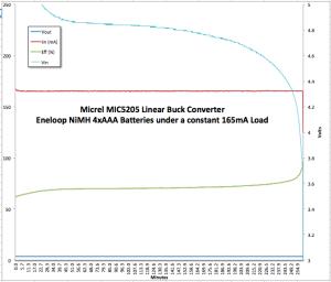 Micrel MIC5205 4xAAA