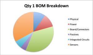 QTY 1 BOM