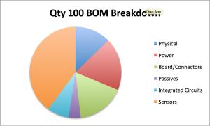 QTY100 BOM