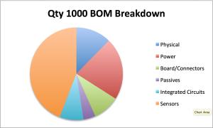 QTY1000 BOM